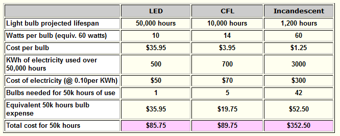 What Is The Difference Between Led Florescent Or Incandescent Light Bulbs Save Electronics