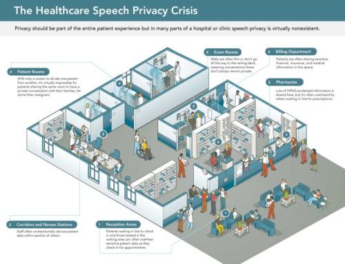 Sound Masking in Hospitals
