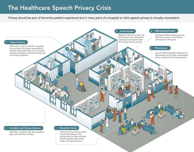 health care sound masking