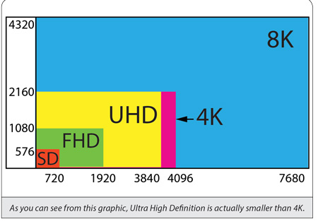 47953cb05 Understanding the difference between Ultra HD TV vs 4k tv resolutions